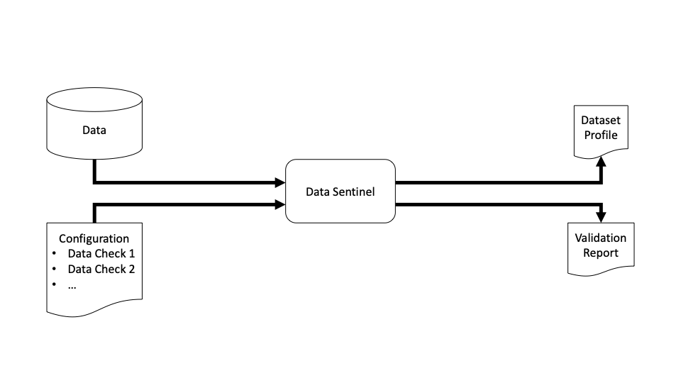 workflow-of-data-sentinel