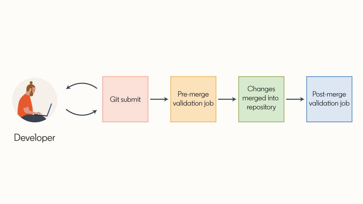 diagram-of-git-submit-workflow