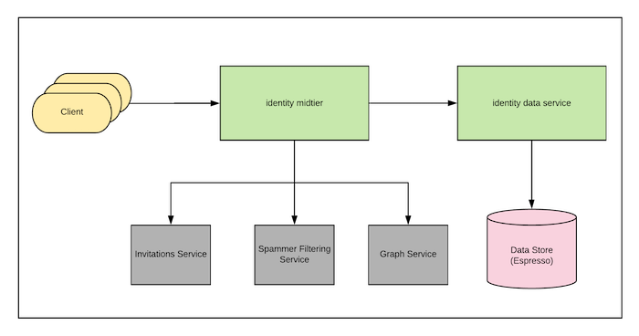 diagram-showing-the-architecture-of-identity-services