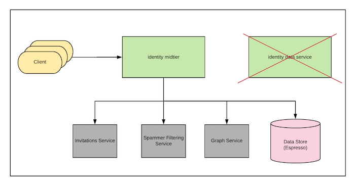 diagram-showing-the-new-architecture-of-identity-services