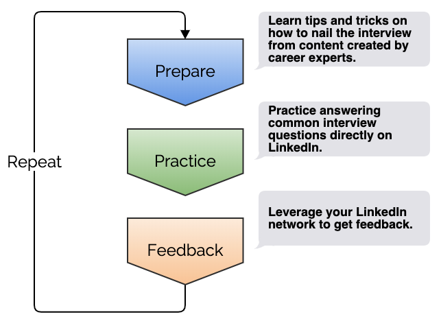 the-traditional-interview-preparation-workflow