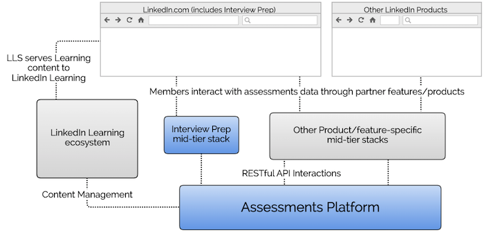 service-diagram-showing-the-clients-for-the-assessments-platform