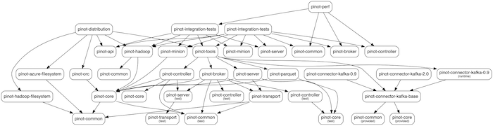 the-previous-dependency-graph-of-pinot-was-complicated