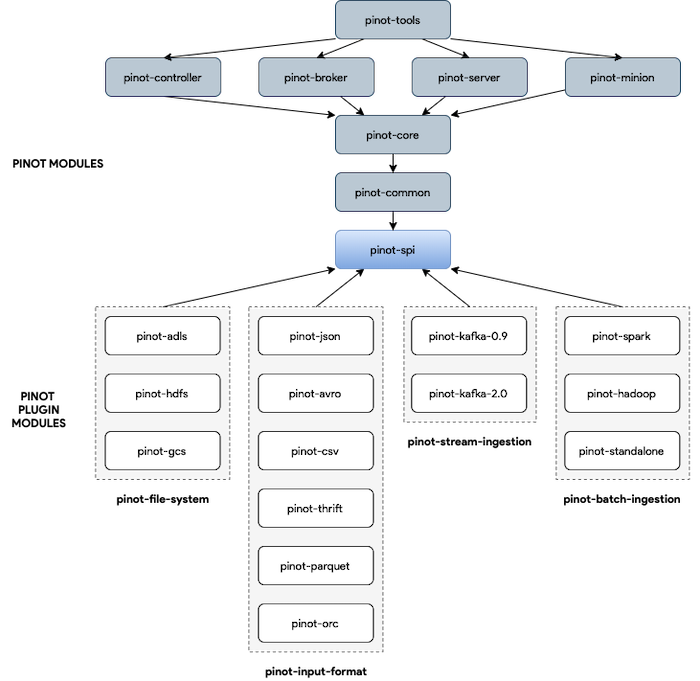 simplifying-the-dependency-graph-of-pinot