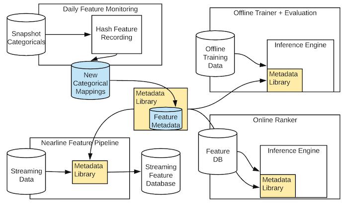 updates-to-metadata-library