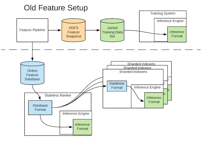 diagram-of-the-old-feature-setup