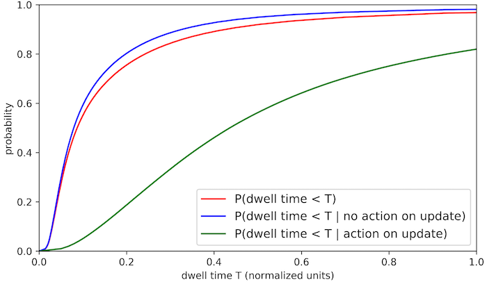 cumulative-distribution-function-of-dwell-time-per-update