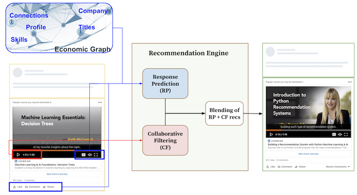 high-level-diagram-of-the-recommendation-framework