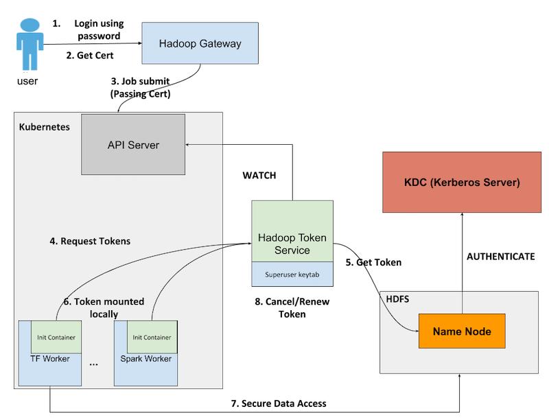 diagram-of-kube2hadoop-authentication-workflow