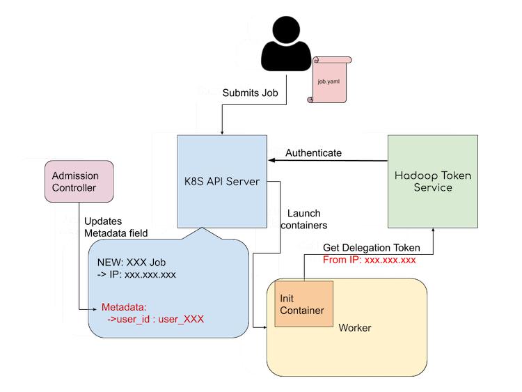 diagram-of-kube2hadoop-authentication-mechanism