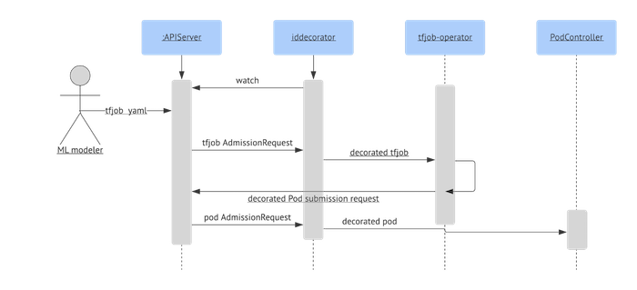 diagram-of-workflow-for-a-tfjob