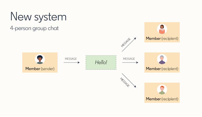 diagram-showing-the-new-centralized-messaging-system