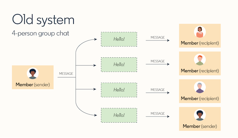 diagram-displaying-the-old-messaging-system
