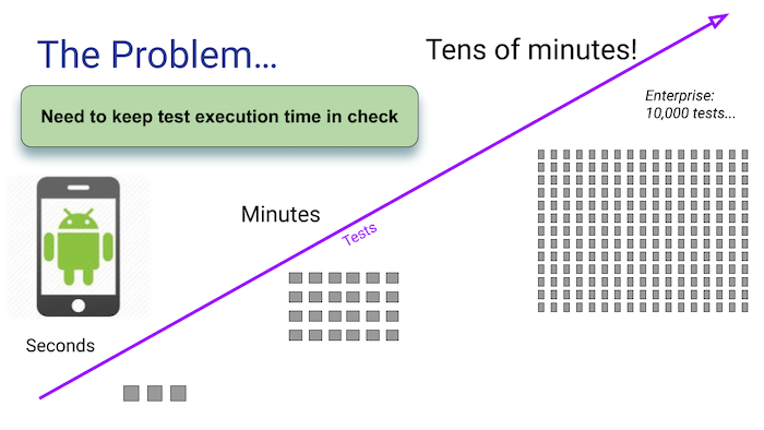 more-features-and-tests-meant-longer-execution-waits