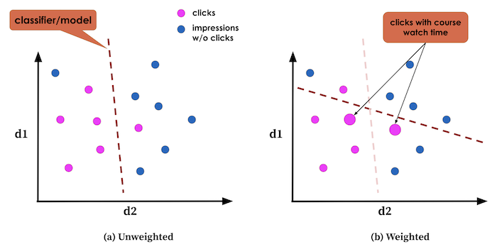 diagram-comparing-weighted-and-unweighted-linear-classifier
