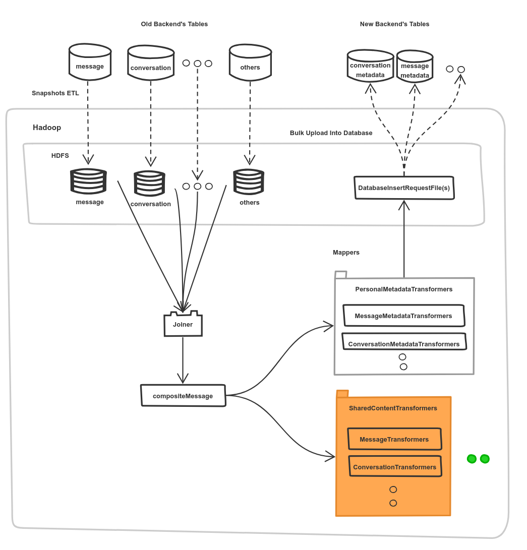 diagram-showing-the-framework-built-as-a-hadoop-application