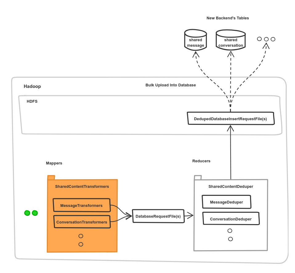 diagram-showing-the-framework-built-as-a-hadoop-application-into-the-new-backend