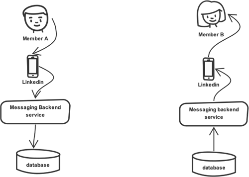 diagram-of-a-messaging-application-that-is-persistence-based