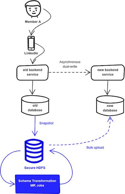 diagram-depicting-the-bulk-upload