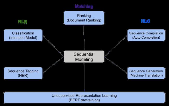 diagram-showing-representative-deep-nlp-tasks