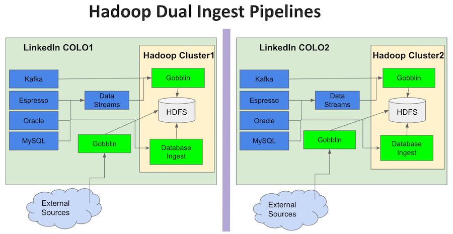 diagram-showing-hadoop-dual-ingest-pipelines