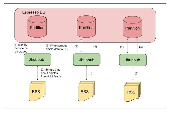 architecture-of-how-jhubbub-works-with-rss-feeds-and-espresso