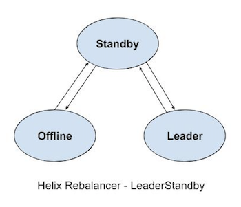 diagram-showing-leader-standby-state-model-for-helix-rebalancer