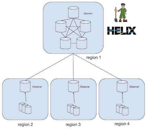 diagram-showing-helix-cluster-with-four-regions