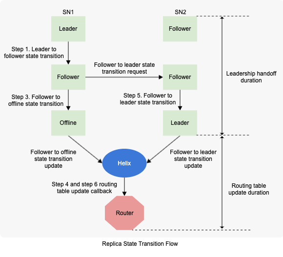 diagram-showing-the-replica-state-transition-flow