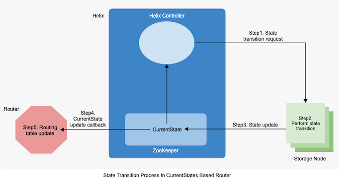 diagram-showing-the-state-transition-process-in-the-current-states-based-router