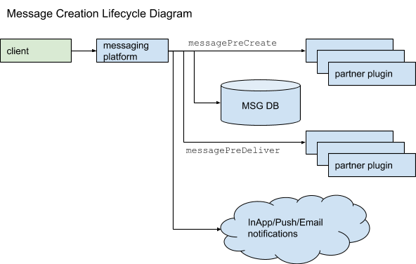 diagram-showing-message-creation-lifecycle