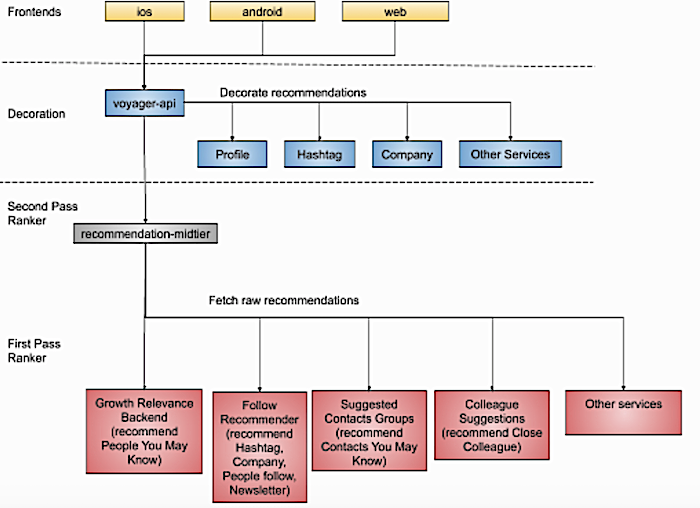 flow-chart-of-the-whole-system-to-serve-discovery-recommendations