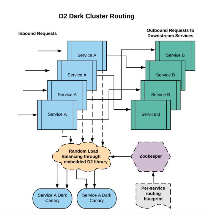 dark-cluster-architecture-diagram