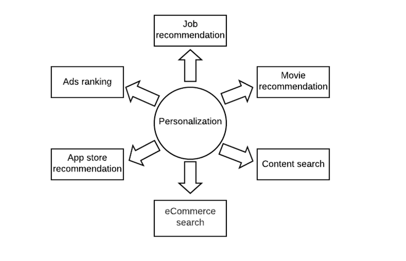 personalization-in-center-bubble-with-arrows-out-to-job-recommendation-movie-recommendation-content-search-ecommerce-search-app-store-recommendation-and-ads-ranking