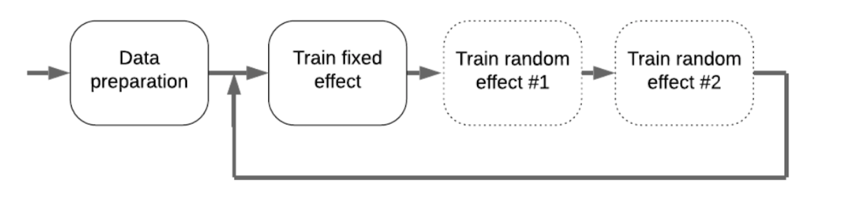 data-preparation-followed-by-train-fixed-effect-followed-by-train-random-effect-1-followed-by-train-random-effect-2-then-returning-to-step-between-data-preparation-and-train-fixed-effect