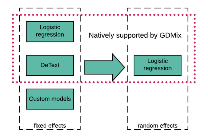chart-showing-that-fixed-effects-natively-supported-by-gdmix-include-logistic-regression-and-detext-with-custom-models-an-option-but-not-natively-supported-and-random-effects-natively-supported-by-gdmix-are-logistic-regression