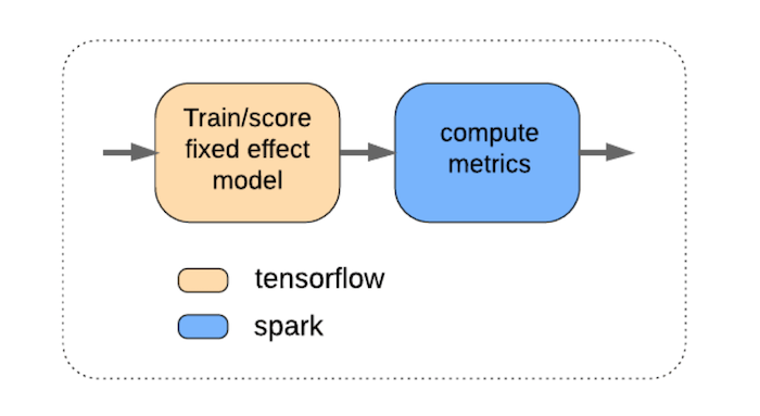 flow-chart-with-bubble-for-train-slash-score-fixed-effect-model-in-orange-then-an-arrow-to-another-bubble-for-compute-metrics-in-blue-the-key-shows-orange-means-tensorflow-and-blue-means-spark