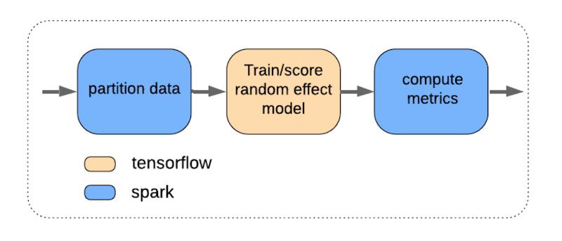 flow-chart-with-bubble-for-partition-data-in-blue-then-an-arrow-to-bubble-for-train-slash-score-random-effect-model-in-orange-then-an-arrow-to-bubble-for-compute-metrics-in-blue-the-key-shows-orange-means-tensorflow-blue-means-spark