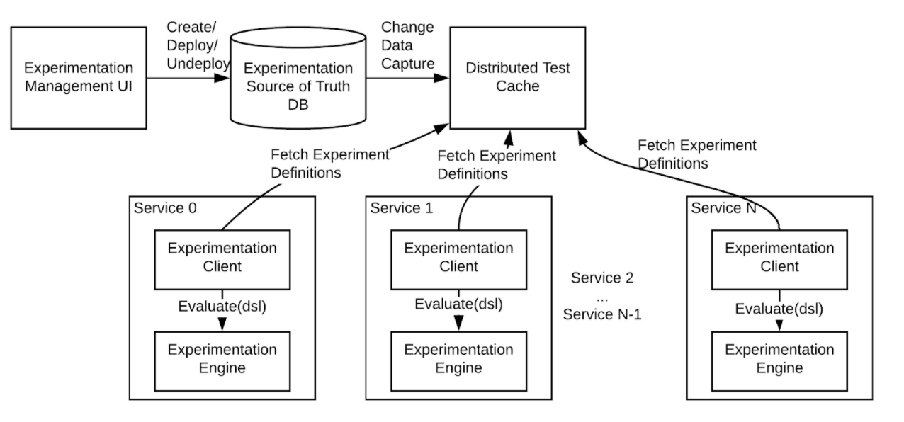 test-management-deployment-and-evaluation-workflow-at-linkedin