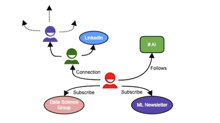 sketching-out-what-a-heterogeneous-social-network-looks-like