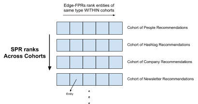 diagram-showing-the-s-p-r-recommendation-system