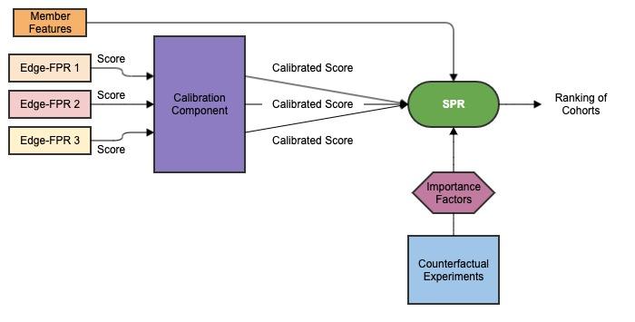 diagram-showing-the-s-p-r-algorithm-design
