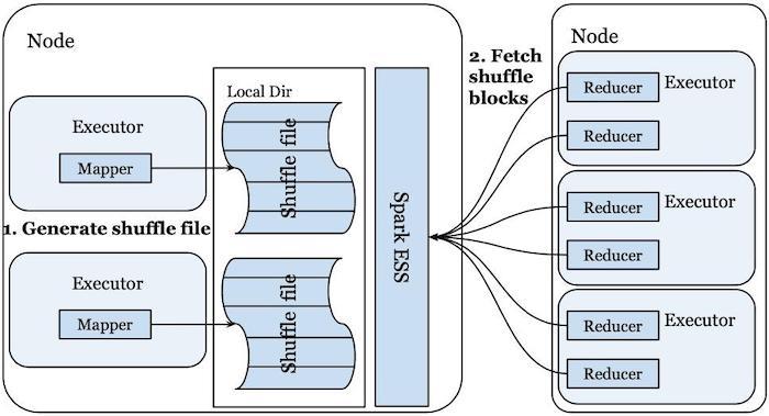 diagram-showing-spark-external-shuffle-service-e-s-s