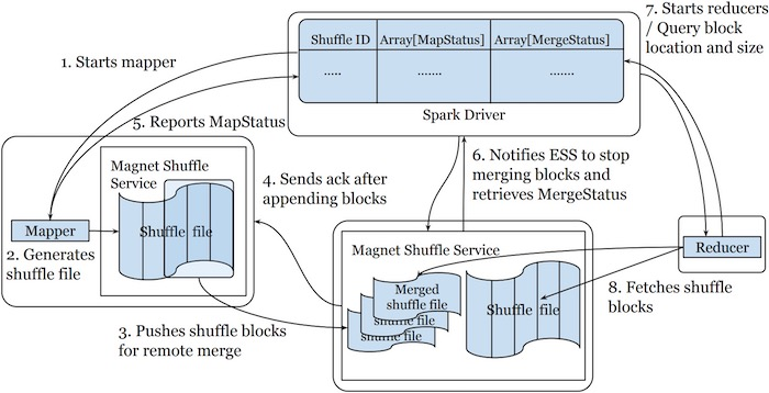 architecture-diagram-of-push-based-shuffle