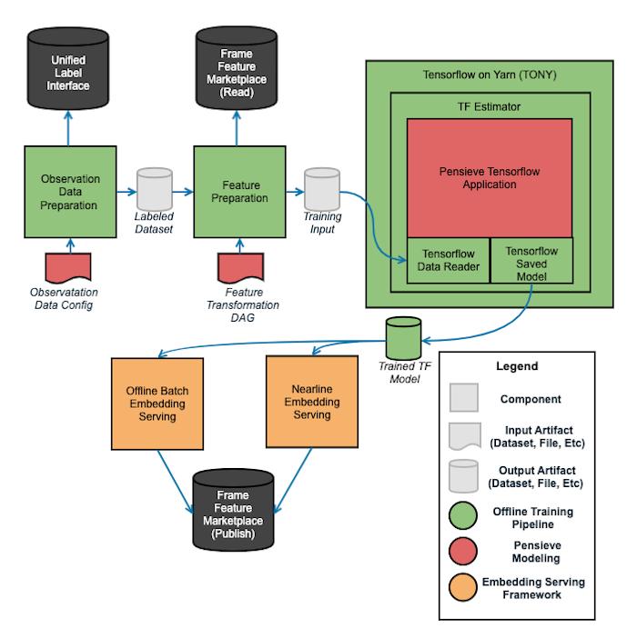 diagram-of-platform-architecture