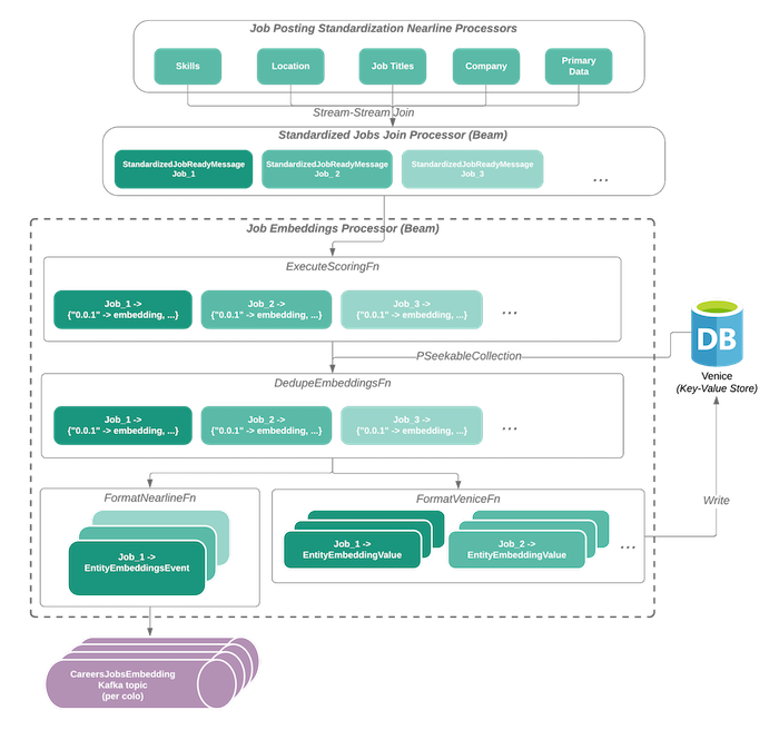 flowchart-showing-the-stages-of-feature-standardization-processors