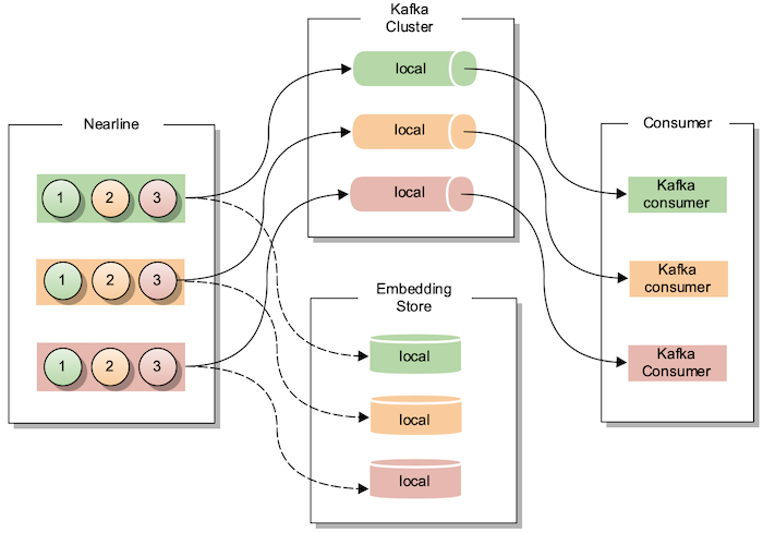 diagram-showing-the-improved-multi-data-center-strategy