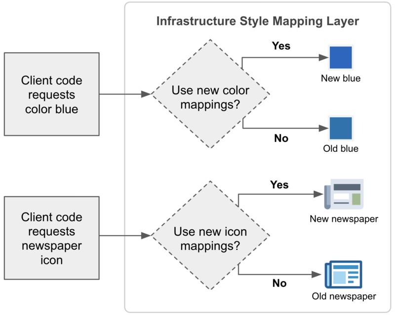 flow-chart-showing-client-requests-being-evaluated-to-determine-if-the-new-mapping-for-colors-or-icons-should-be-used-and-providing-the-appropriate-replacement