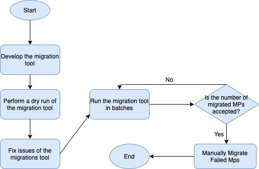 diagram-showing-the-migration-workflow