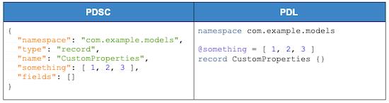 showing-custom-properties-in-p-d-l